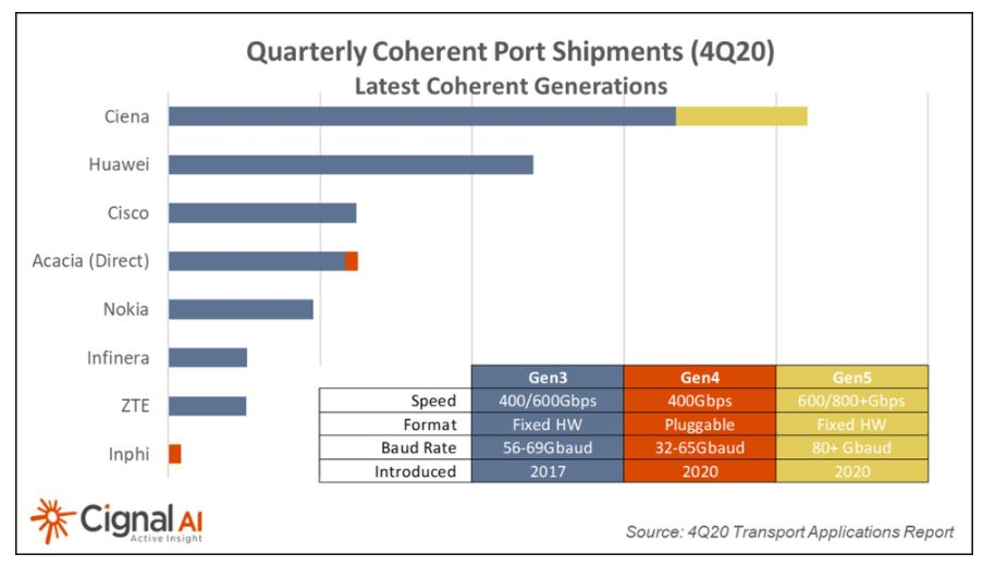 400G+ coherent optics shipments triple during 2020 – report